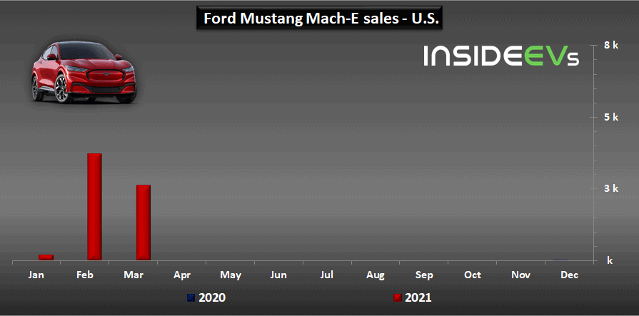 US: Ford Sold 6,614 Mustang Mach-E In Q1 2021